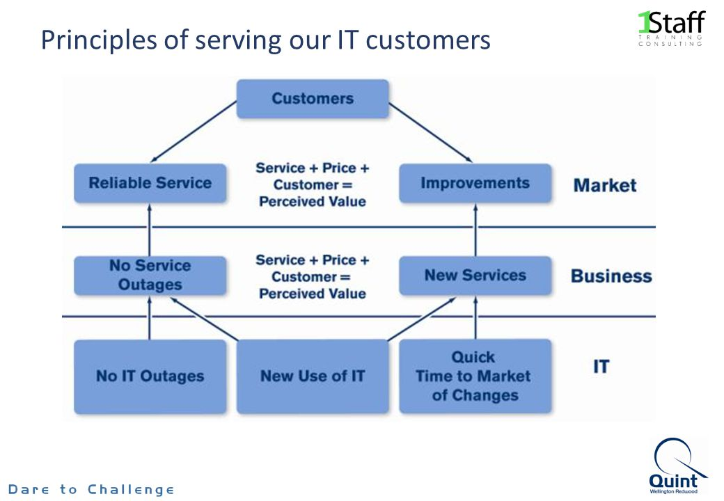 Principles of serving our IT customers