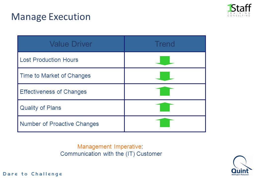 Manage Execution Effectiveness of Changes Time to Market of Changes Lost Production Hours Number of Proactive Changes Quality of Plans TrendValue Driver Management Imperative: Communication with the (IT) Customer