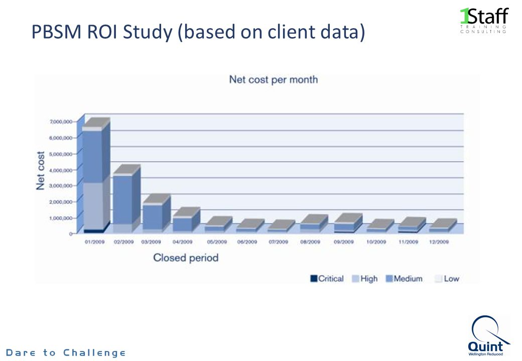 PBSM ROI Study (based on client data)