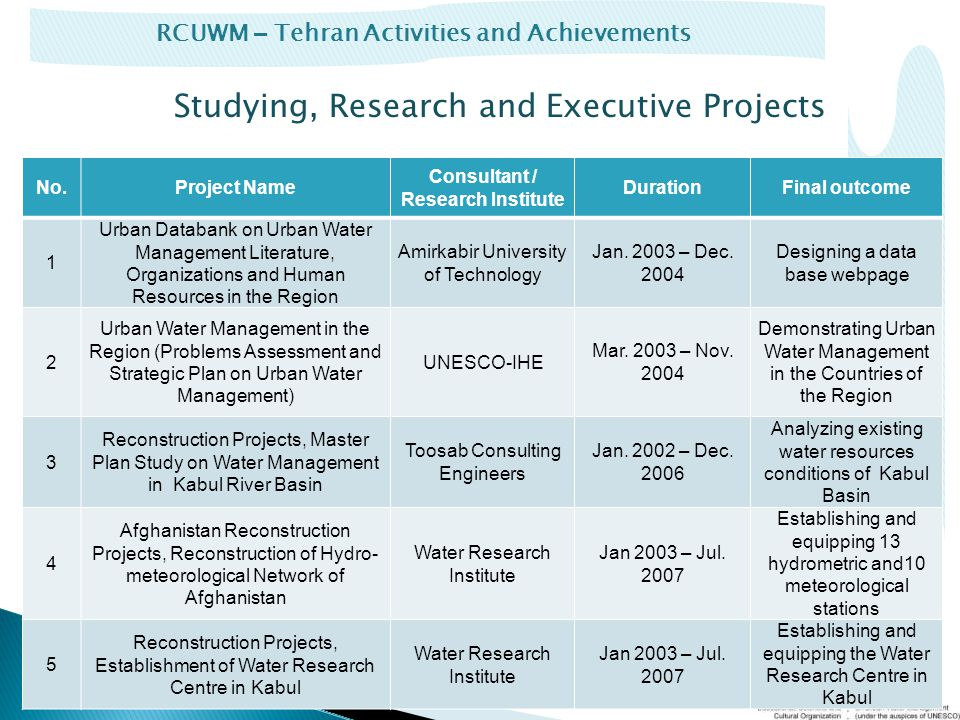 RCUWM – Tehran Activities and Achievements Studying, Research and Executive Projects No.Project Name Consultant / Research Institute DurationFinal outcome 1 Urban Databank on Urban Water Management Literature, Organizations and Human Resources in the Region Amirkabir University of Technology Jan.