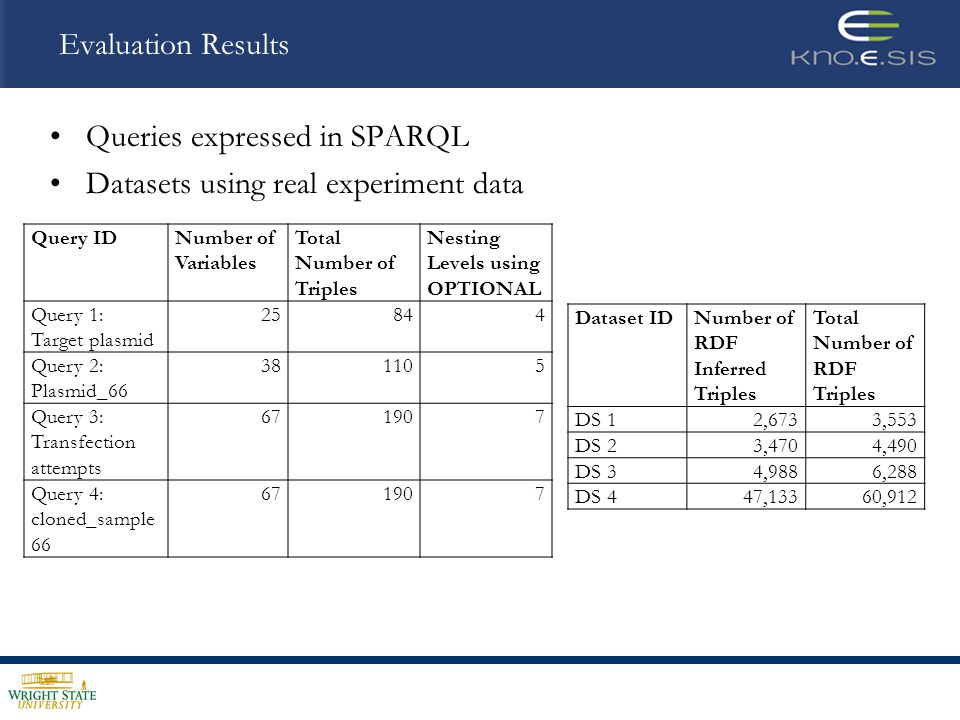 Evaluation Results Queries expressed in SPARQL Datasets using real experiment data Query IDNumber of Variables Total Number of Triples Nesting Levels using OPTIONAL Query 1: Target plasmid 25844 Query 2: Plasmid_66 381105 Query 3: Transfection attempts 671907 Query 4: cloned_sample 66 671907 Dataset IDNumber of RDF Inferred Triples Total Number of RDF Triples DS 12,6733,553 DS 23,4704,490 DS 34,9886,288 DS 447,13360,912