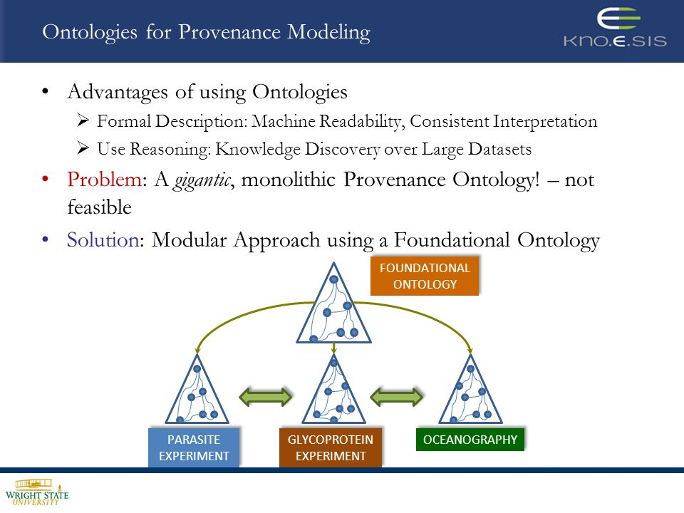 Provenir Ontology PROCESS AGENT DATA has_agent participates_in Transfection Machine Sequence Extraction Plasmid Construction Transfection Drug Selection Cell Cloning Gene Name 3 & 5 Region Knockout Construct Plasmid Drug Resistant Plasmid Transfected Sample Selected Sample Cloned Sample T.Cruzi sample