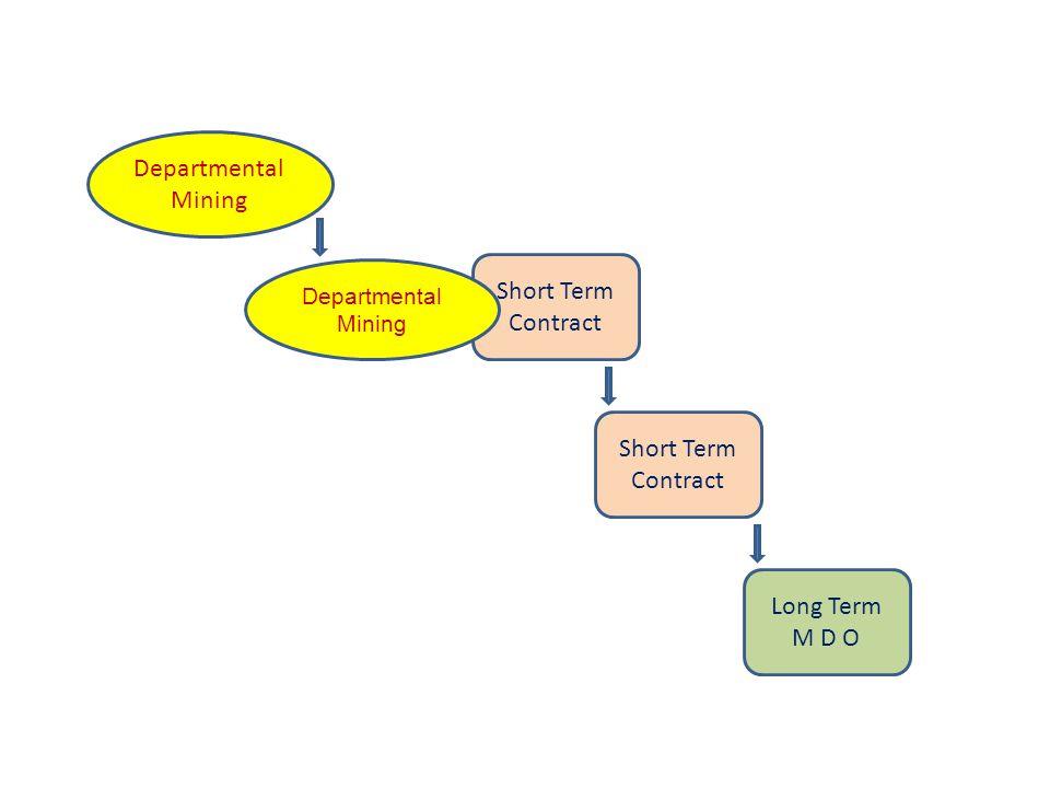 Departmental Mining Short Term Contract Departmental Mining Short Term Contract Long Term M D O