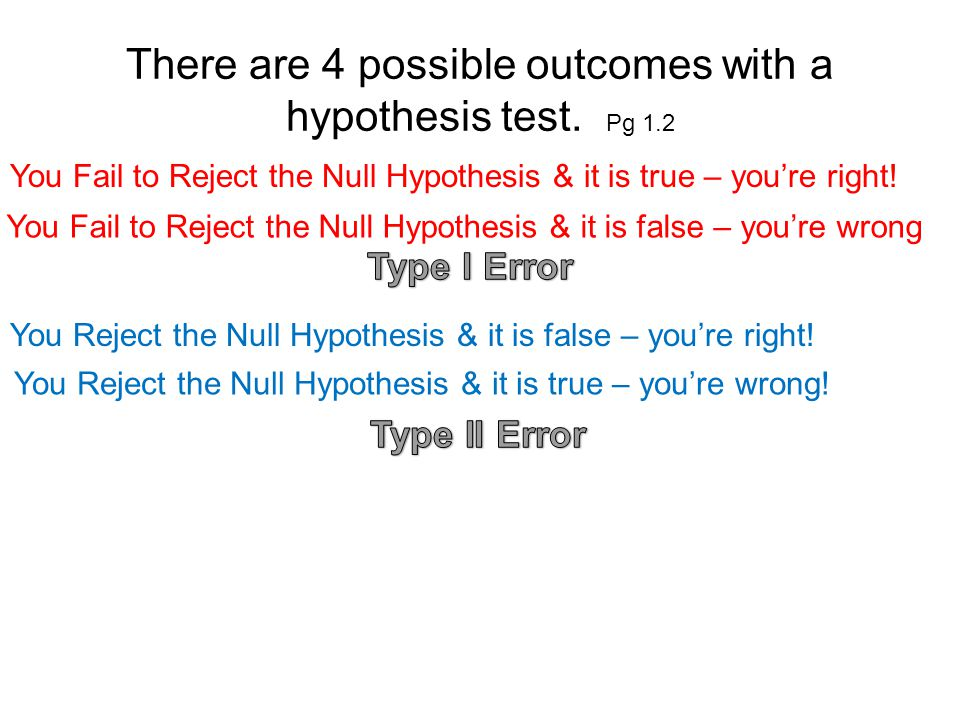 There are 4 possible outcomes with a hypothesis test.