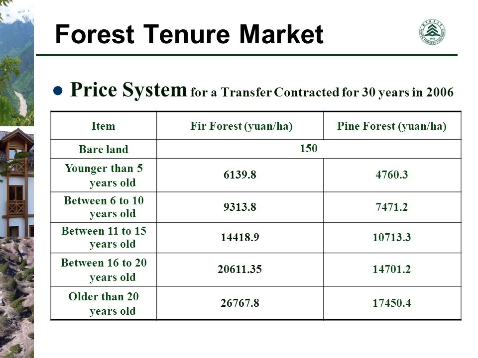 Forest Tenure Market Price System for a Transfer Contracted for 30 years in 2006 Item Fir Forest (yuan/ha)Pine Forest (yuan/ha) Bare land 150 Younger than 5 years old 6139.84760.3 Between 6 to 10 years old 9313.87471.2 Between 11 to 15 years old 14418.910713.3 Between 16 to 20 years old 20611.3514701.2 Older than 20 years old 26767.817450.4