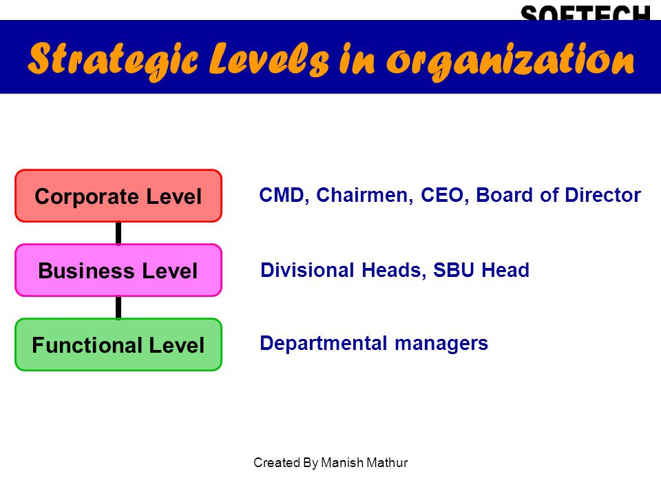 Strategic Levels in organization Corporate Level Business Level Functional Level CMD, Chairmen, CEO, Board of Director Divisional Heads, SBU Head Departmental managers Created By Manish Mathur