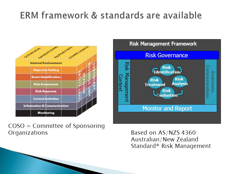 COSO = Committee of Sponsoring Organizations Risk Management Framework Risk Management Context Monitor and Report Risk Governance Awareness Communications Risk Identification Risk Evaluation Risk Analysis Risk Treatment Based on AS/NZS 4360: Australian/New Zealand Standard® Risk Management