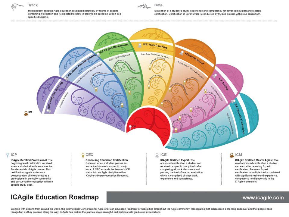 ICAgile Education Roadmap  Accreditation & Certification9