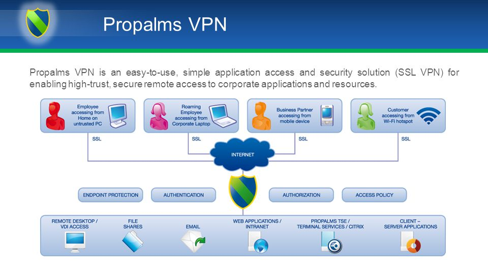 Propalms VPN Propalms VPN is an easy-to-use, simple application access and security solution (SSL VPN) for enabling high-trust, secure remote access to corporate applications and resources.