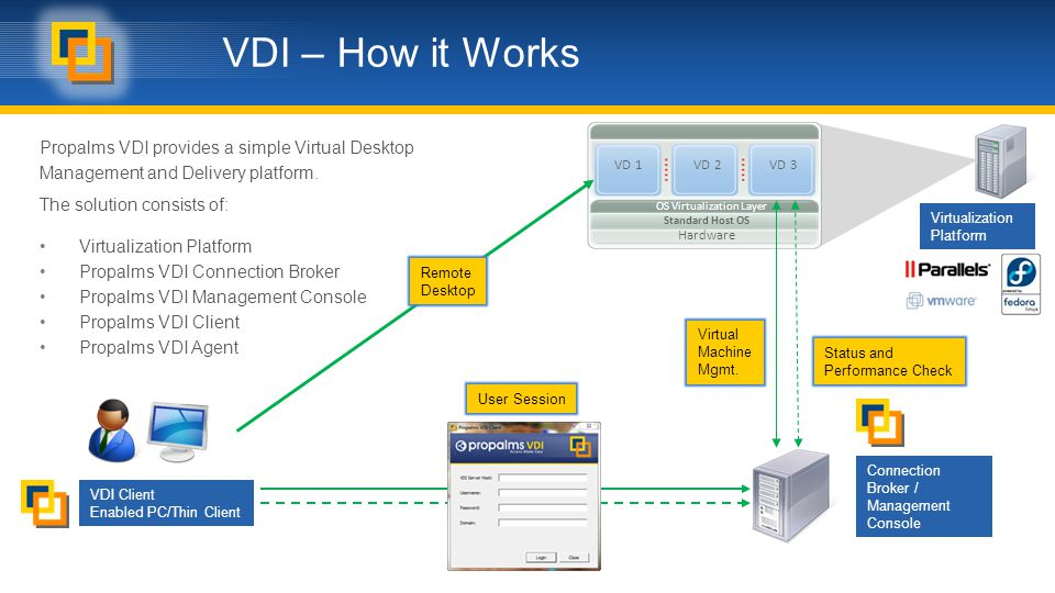 VDI – How it Works Propalms VDI provides a simple Virtual Desktop Management and Delivery platform.