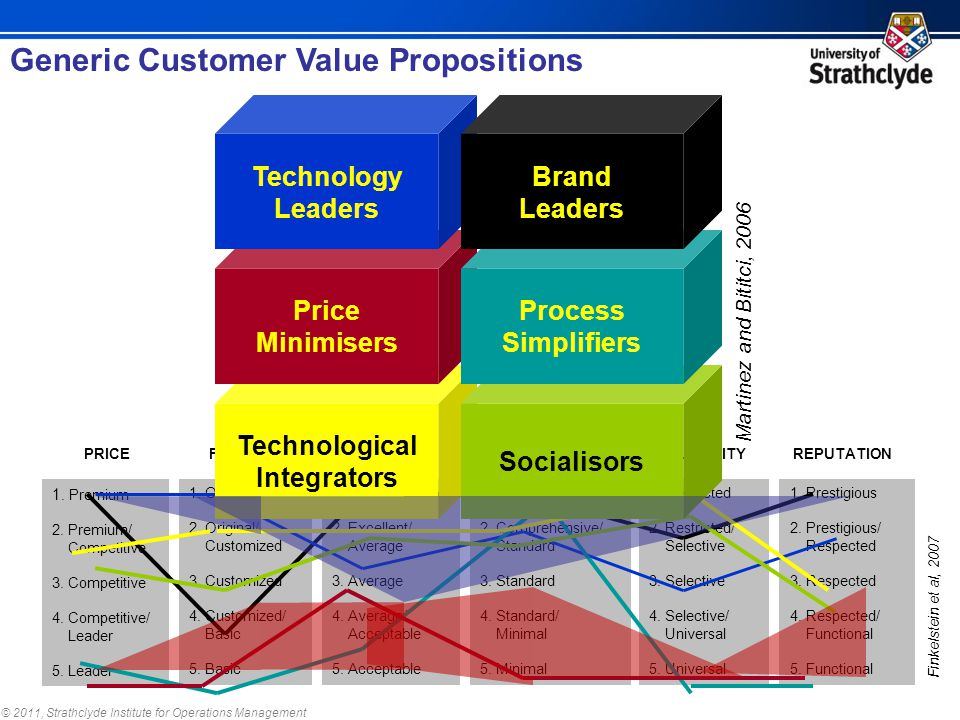 © 2011, Strathclyde Institute for Operations Management Generic Customer Value Propositions 1. Premium 2. Premium/ Competitive 3. Competitive 4. Compe