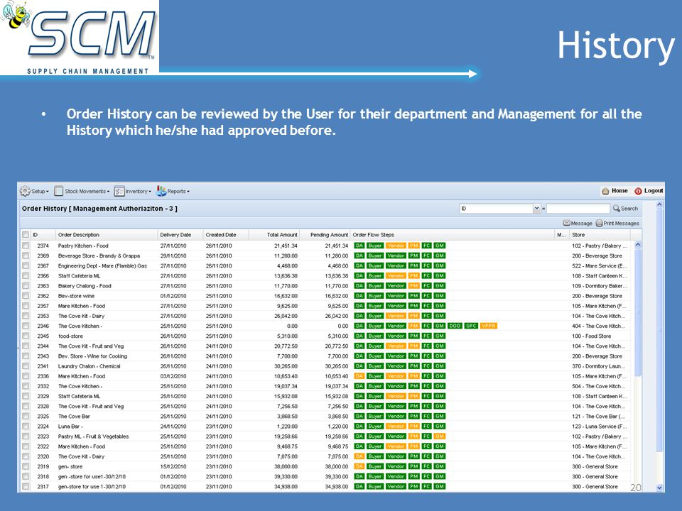 History Order History can be reviewed by the User for their department and Management for all the History which he/she had approved before. 20
