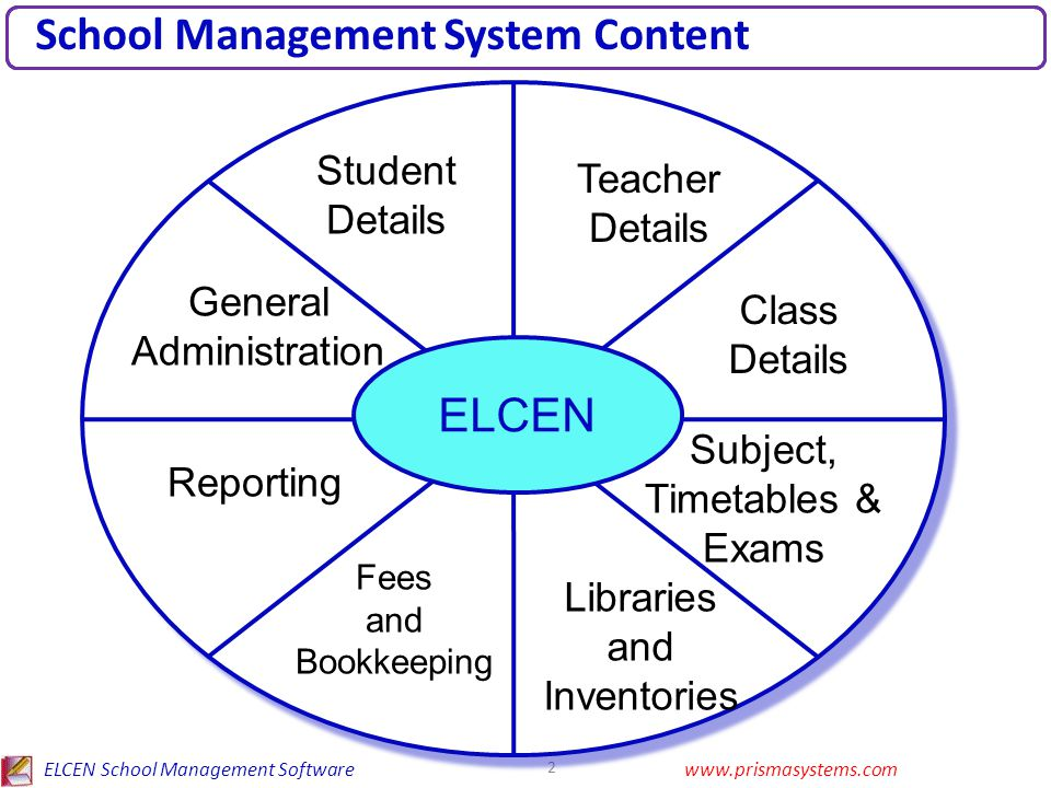 ELCEN School Management Softwarewww.prismasystems.com 3 School Software Main Content Students and Teachers Details Class & Subject Details Examination Details & Ranking Timetables and Schedules Fee Structures & Collection Financial Ledger Accounting Managing Library and Inventories Accounting & School Reports
