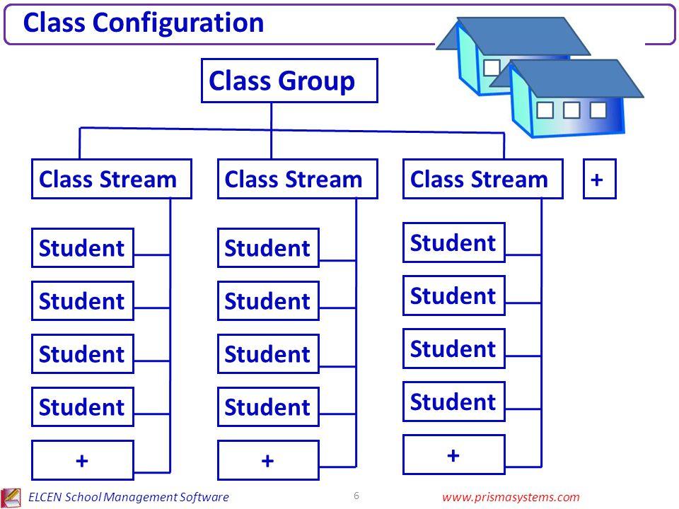ELCEN School Management Softwarewww.prismasystems.com 6 Class Configuration Class Group Class Stream + Student + + +