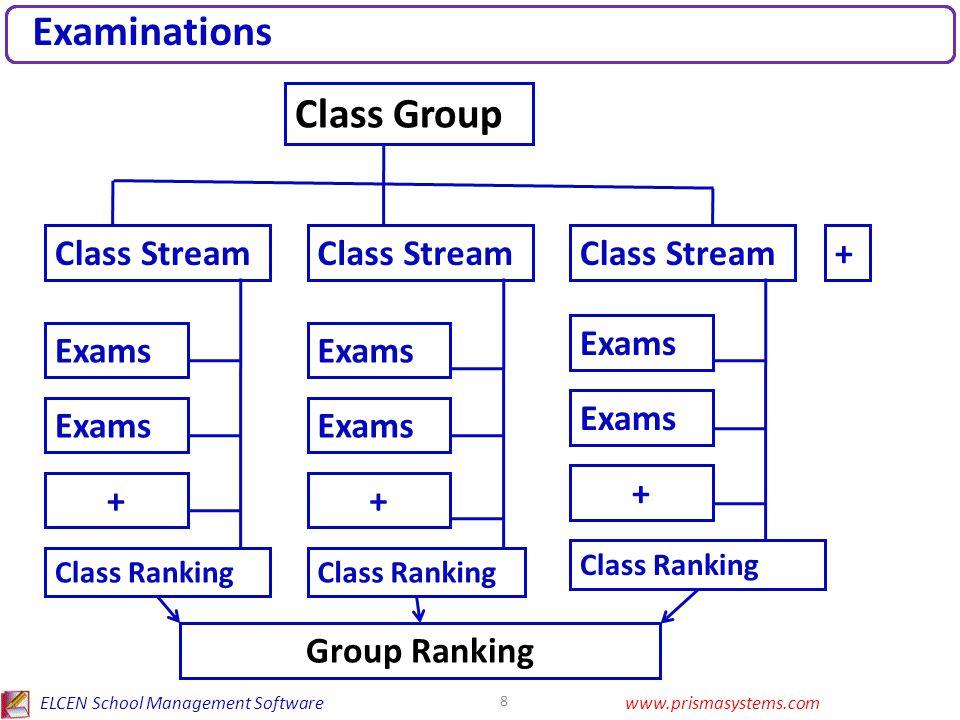 ELCEN School Management Softwarewww.prismasystems.com 8 Examinations Class Group Class Stream + Exams + Class Ranking Group Ranking Exams + + Class Ranking
