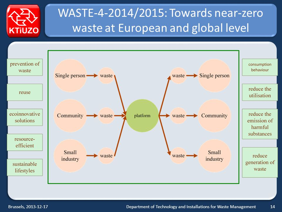 WASTE-4-2014/2015: Towards near-zero waste at European and global level Department of Technology and Installations for Waste ManagementBrussels, 2013-12-1714