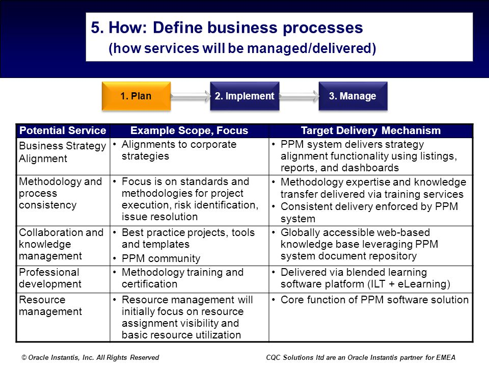 © Oracle Instantis, Inc. All Rights ReservedCQC Solutions ltd are an Oracle Instantis partner for EMEA 5. How: Define business processes (how services