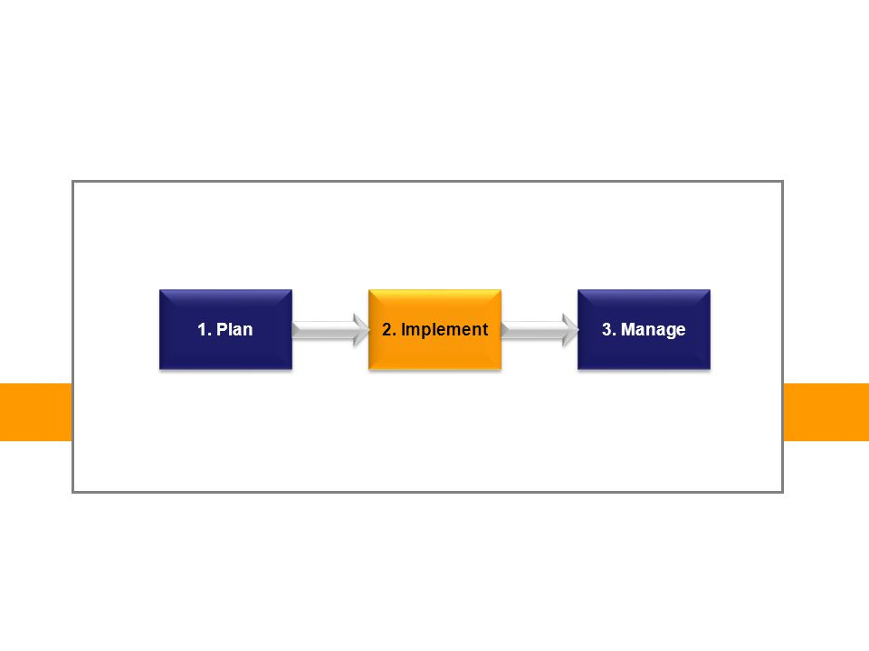 1. Plan 2. Implement 3. Manage