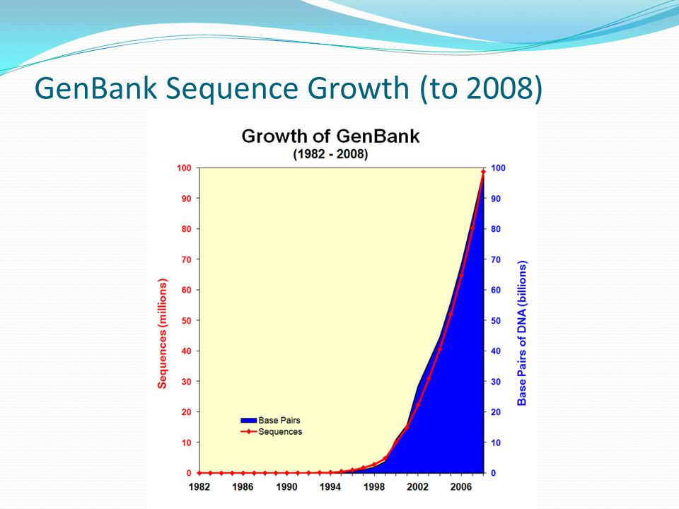 GenBank Sequence Growth (to 2008)