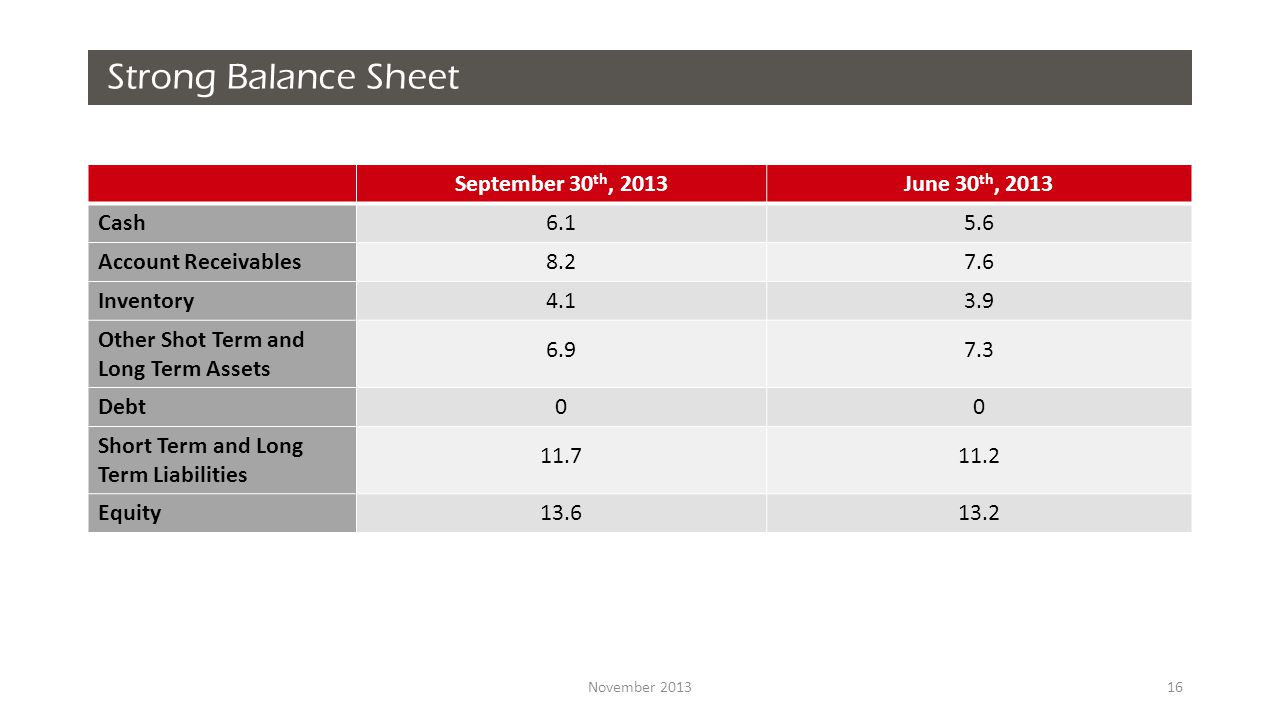 November Strong Balance Sheet September 30 th, 2013June 30 th, 2013 Cash Account Receivables Inventory Other Shot Term and Long Term Assets Debt00 Short Term and Long Term Liabilities Equity