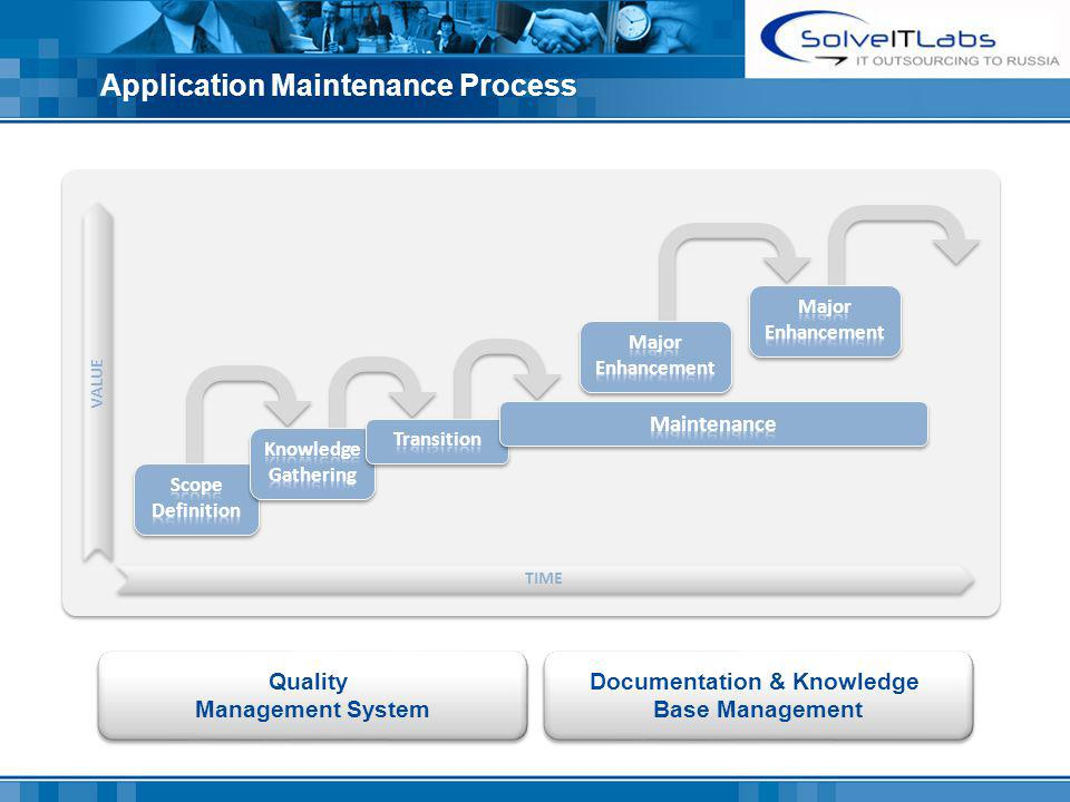 Application Maintenance Process Quality Management System Quality Management System Documentation & Knowledge Base Management Documentation & Knowledge Base Management TIME VALUE