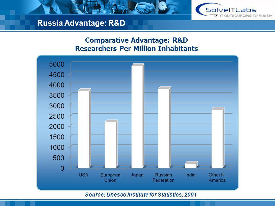 Russia Advantage: R&D Comparative Advantage: R&D Researchers Per Million Inhabitants Source: Unesco Institute for Statistics, 2001