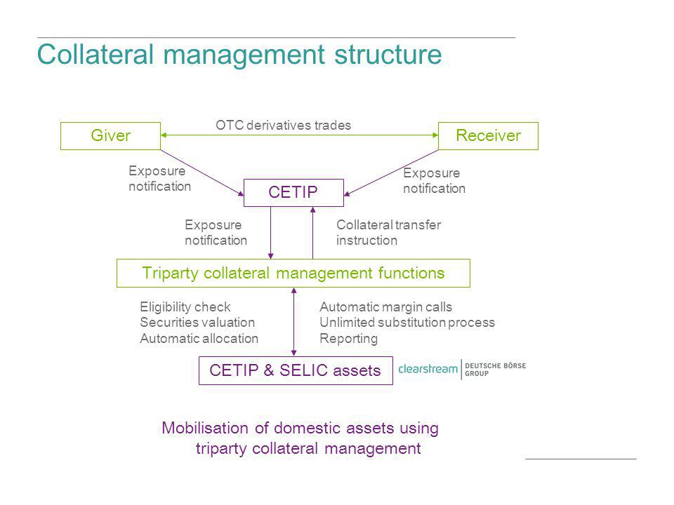 Collateral management structure Mobilisation of domestic assets using triparty collateral management CETIP GiverReceiver Triparty collateral managemen