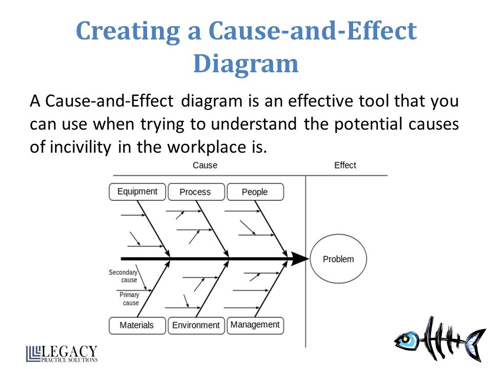 Creating a Cause-and-Effect Diagram A Cause-and-Effect diagram is an effective tool that you can use when trying to understand the potential causes of incivility in the workplace is.