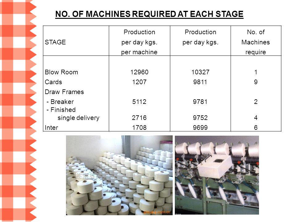 Production No. of STAGEper day kgs. Machines per machine require Blow Room12960103271 Cards120798119 Draw Frames - Breaker511297812 - Finished single