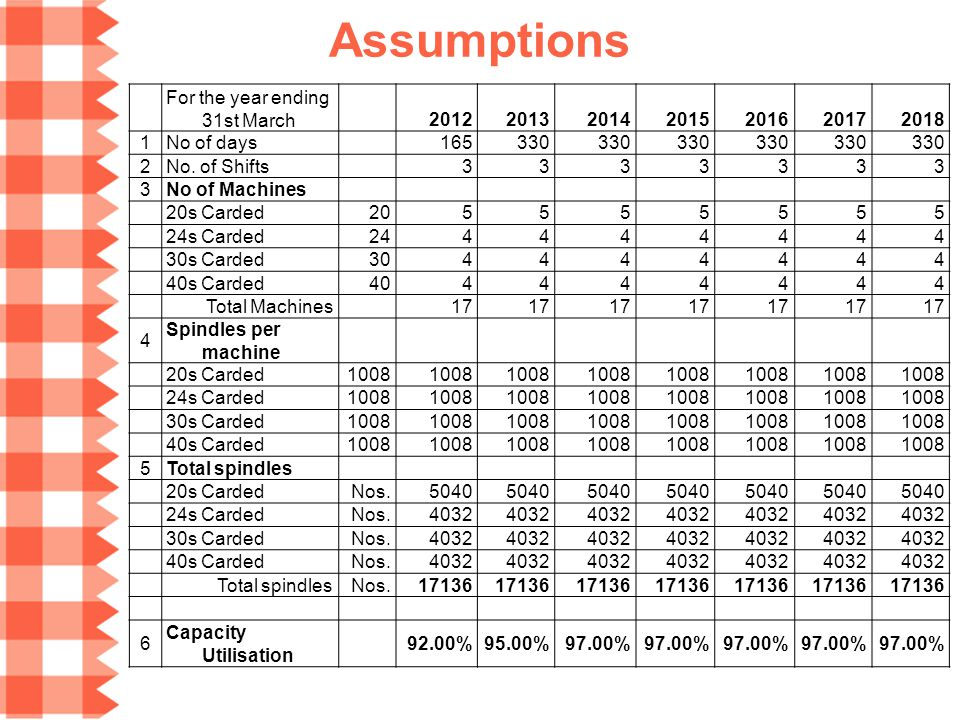Assumptions For the year ending 31st March 2012201320142015201620172018 1No of days165330 2No. of Shifts3333333 3No of Machines 20s Carded205555555 24