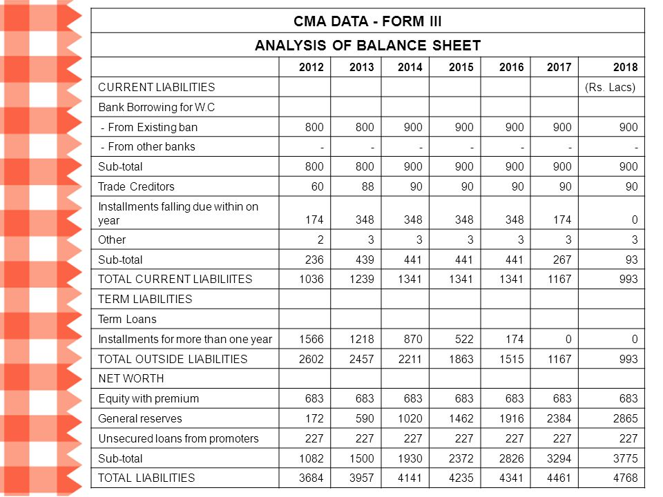 CMA DATA - FORM III ANALYSIS OF BALANCE SHEET 2012201320142015201620172018 CURRENT LIABILITIES(Rs. Lacs) Bank Borrowing for W.C - From Existing ban800
