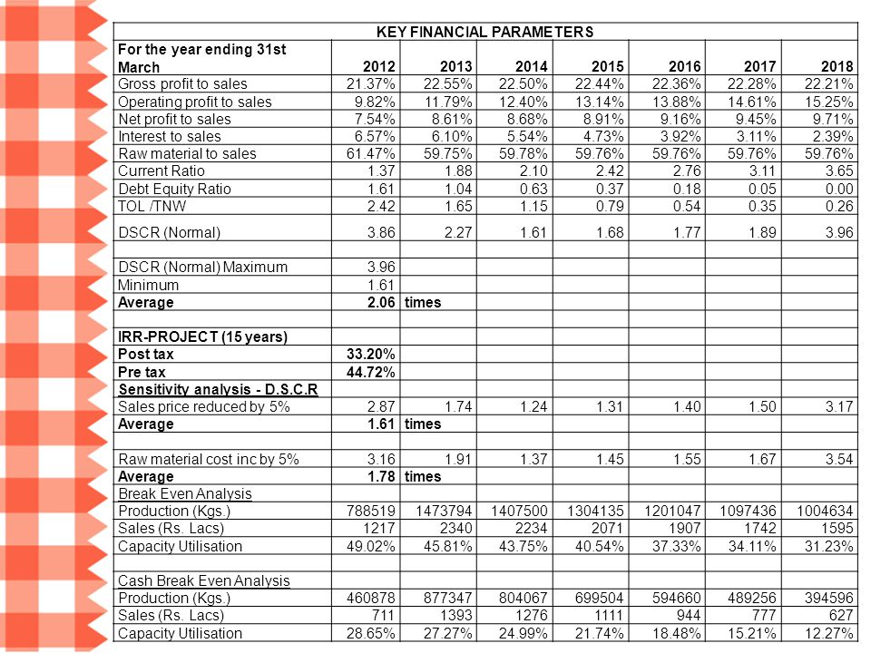 KEY FINANCIAL PARAMETERS For the year ending 31st March2012201320142015201620172018 Gross profit to sales21.37%22.55%22.50%22.44%22.36%22.28%22.21% Op
