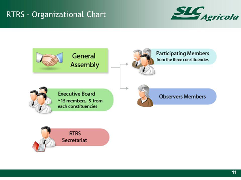 RTRS - Organizational Chart 11