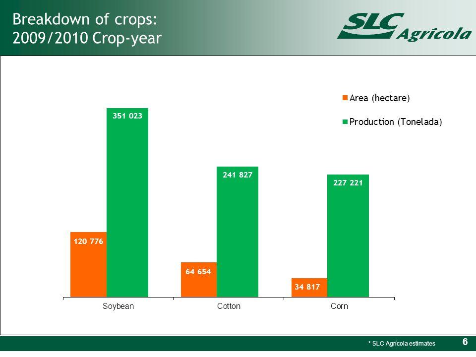 6 Breakdown of crops: 2009/2010 Crop-year * SLC Agrícola estimates