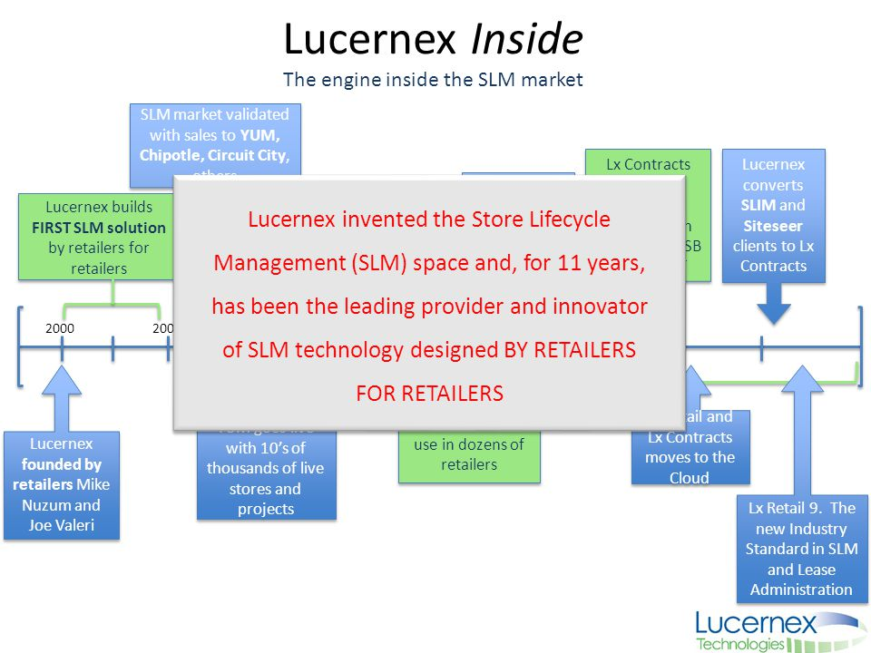 Lucernex Inside The engine inside the SLM market Lucernex founded by retailers Mike Nuzum and Joe Valeri Lucernex founded by retailers Mike Nuzum and