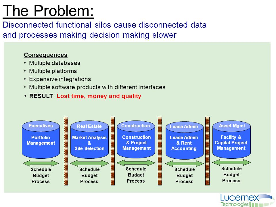 2 The Problem: Disconnected functional silos cause disconnected data and processes making decision making slower Schedule Budget Process Schedule Budg