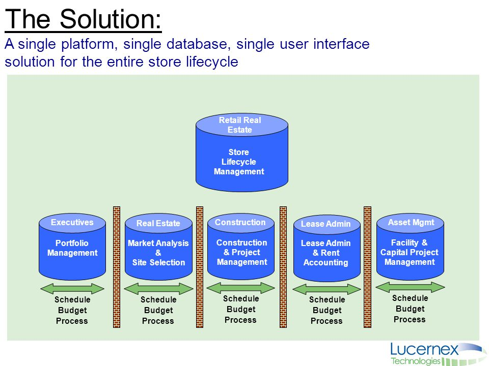 4 The Solution: A single platform, single database, single user interface solution for the entire store lifecycle Schedule Budget Process Executives P