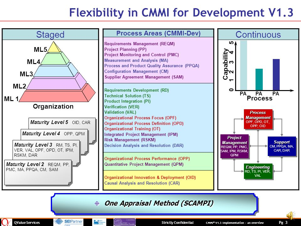 QValue Services Strictly Confidential CMMI ® V1.3 Implementation – an overview Pg 3 StagedContinuous PA Capability 0 1 2 3 4 5 Process PA ML 1 ML2 ML3 ML4 ML5 Organization Maturity Level 5 OID, CAR Maturity Level 4 OPP, QPM Maturity Level 3 RM, TS, PI, VER, VAL, OPF, OPD, OT, IPM, RSKM, DAR Maturity Level 2 REQM, PP, PMC, MA, PPQA, CM, SAM Process Areas (CMMI-Dev) Requirements Management (REQM) Project Planning (PP) Project Monitoring and Control (PMC) Measurement and Analysis (MA) Process and Product Quality Assurance (PPQA) Configuration Management (CM) Supplier Agreement Management (SAM) Requirements Development (RD) Technical Solution (TS) Product Integration (PI) Verification (VER) Validation (VAL) Organizational Process Focus (OPF) Organizational Process Definition (OPD) Organizational Training (OT) Integrated Project Management (IPM) Risk Management (RSKM) Decision Analysis and Resolution (DAR) Organizational Process Performance (OPP) Quantitative Project Management (QPM) Organizational Innovation & Deployment (OID) Causal Analysis and Resolution (CAR) Support CM, PPQA, MA, CAR, DARSupport Engineering RD, TS, PI, VER, VALEngineering Project Management REQM, PP, PMC, SAM, IPM, RSKM, QPM Project Management REQM, PP, PMC, SAM, IPM, RSKM, QPM Process Management OPF, OPD, OT, OPP, OID Process Management OPF, OPD, OT, OPP, OID One Appraisal Method (SCAMPI) Flexibility in CMMI for Development V1.3