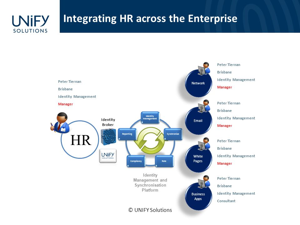 Integrating HR across the Enterprise Identity Management SynchroniseRoleCompliancyReporting Identity Management and Synchronisation Platform Network E