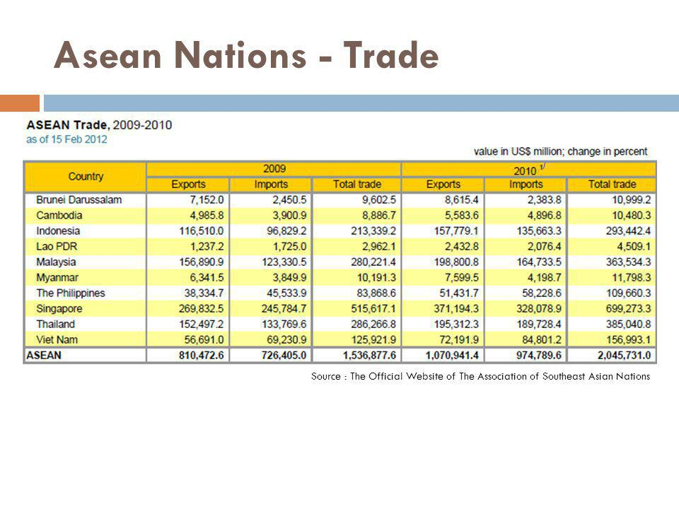 Asean Nations - Trade Source : The Official Website of The Association of Southeast Asian Nations
