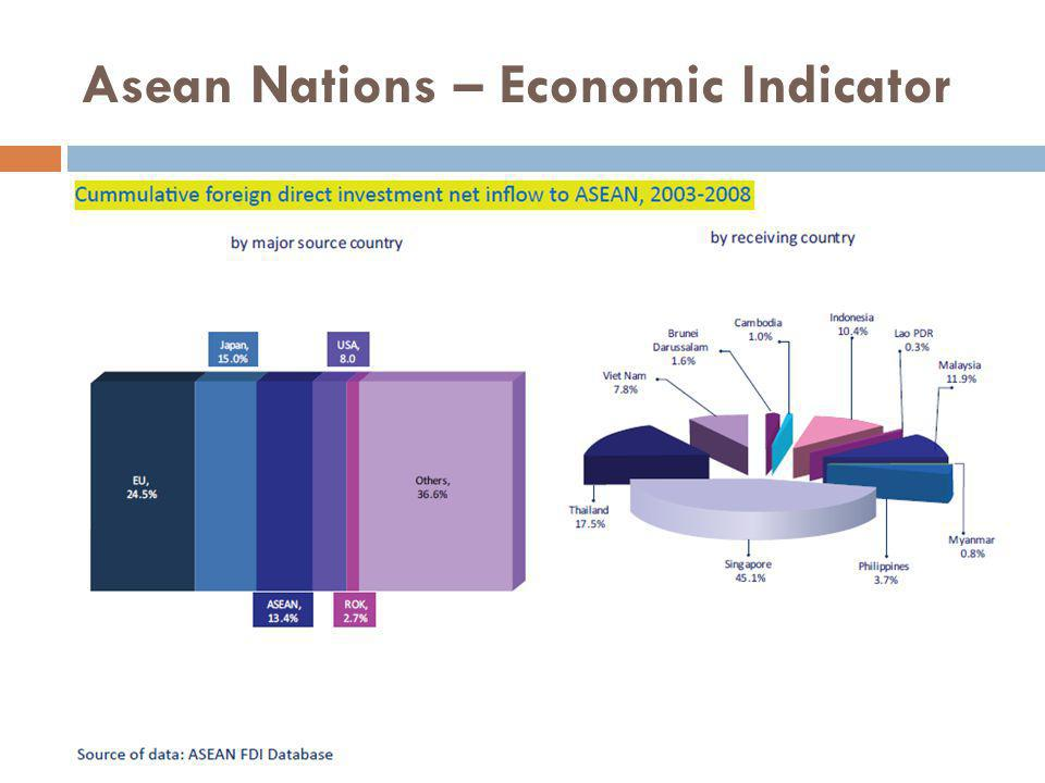 Asean Nations – Economic Indicator