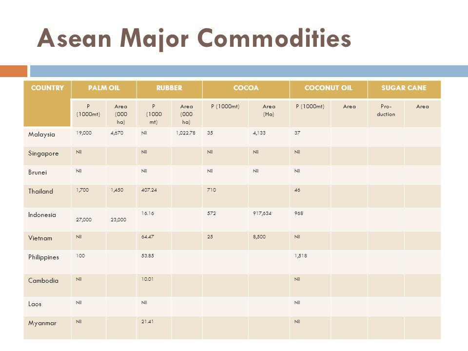 Asean Nations – Literacy rate Source : Asian Community in Figures 2009