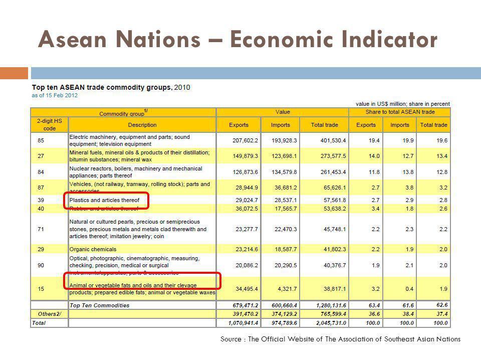 Asean Nations – Economic indicator Source :Asian Trade Database