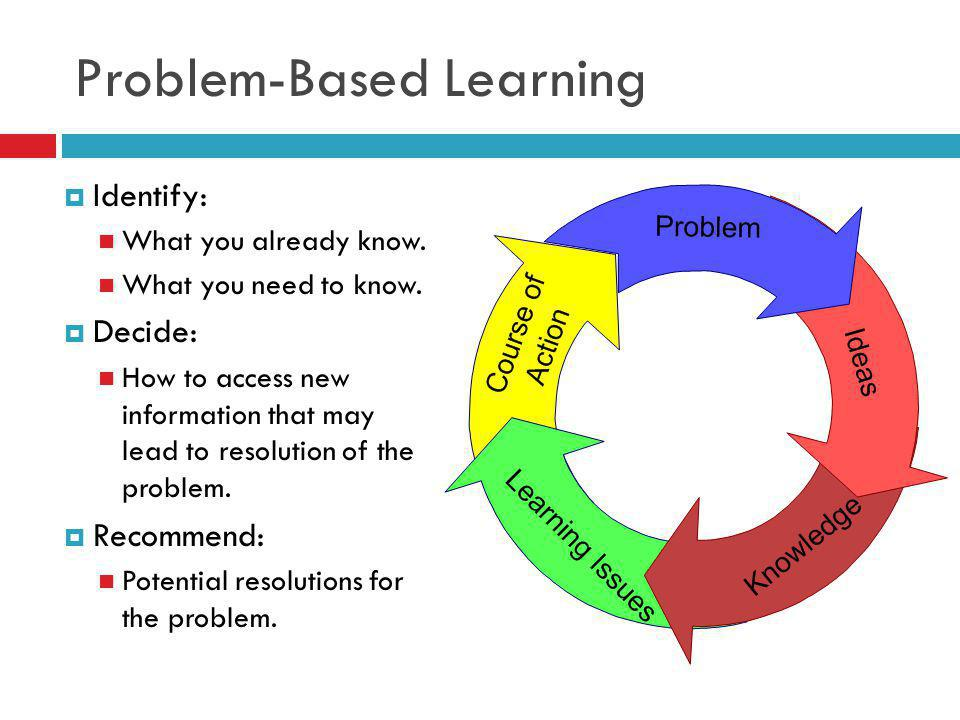 Problem-Based Learning Identify: What you already know.