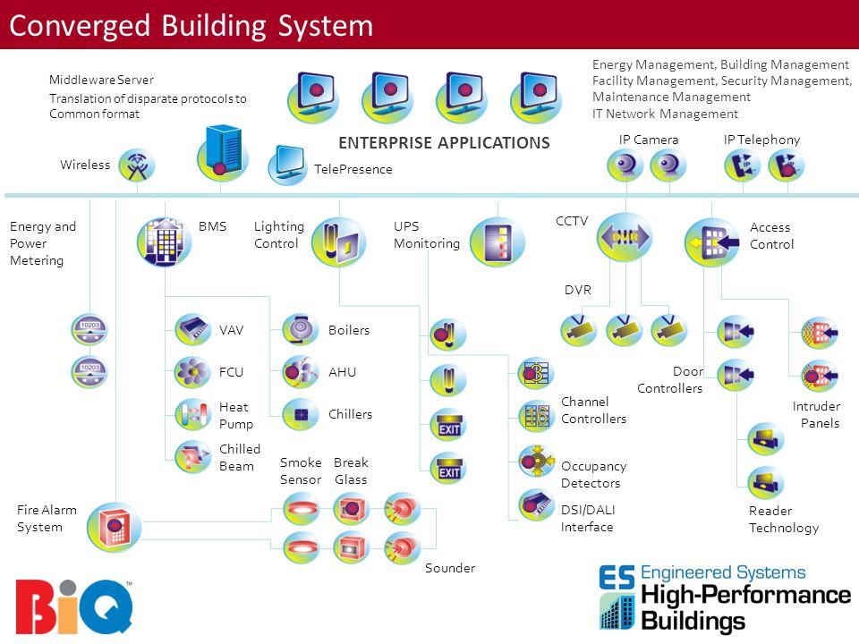 Converged Building System ENTERPRISE APPLICATIONS Energy Management, Building Management Facility Management, Security Management, Maintenance Managem