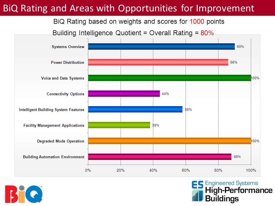 BiQ Rating and Areas with Opportunities for Improvement Building Intelligence Quotient = Overall Rating = 80% BiQ Rating based on weights and scores f