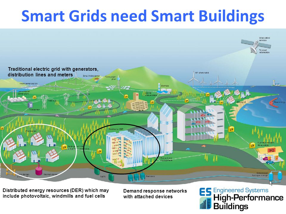 Smart Grids need Smart Buildings Traditional electric grid with generators, distribution lines and meters Demand response networks with attached devic