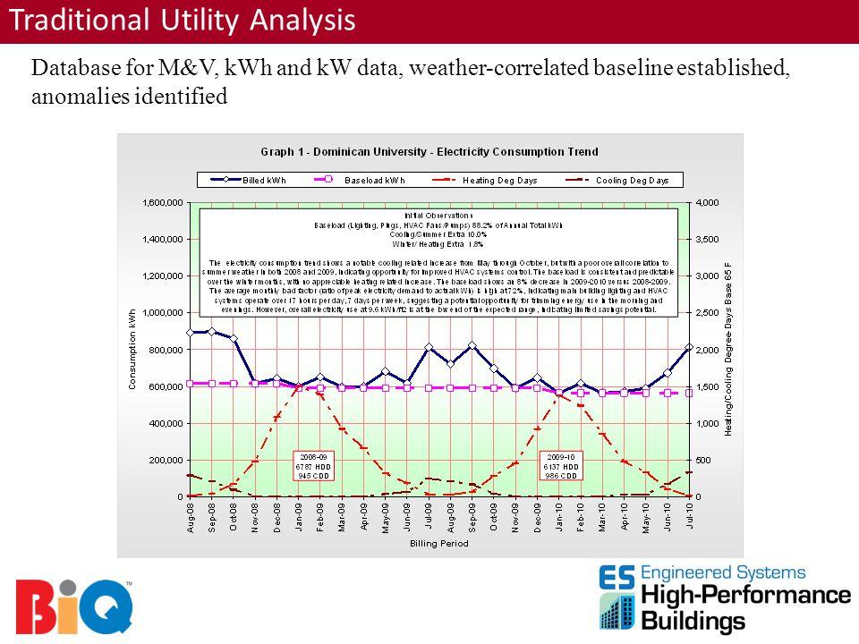 Database for M&V, kWh and kW data, weather-correlated baseline established, anomalies identified Traditional Utility Analysis