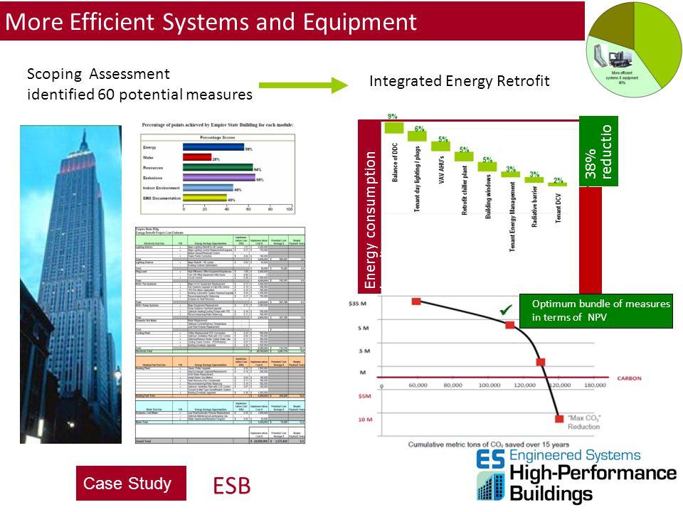 Scoping Assessment identified 60 potential measures Integrated Energy Retrofit Energy consumption baseline 38% reductio n Optimum bundle of measures i