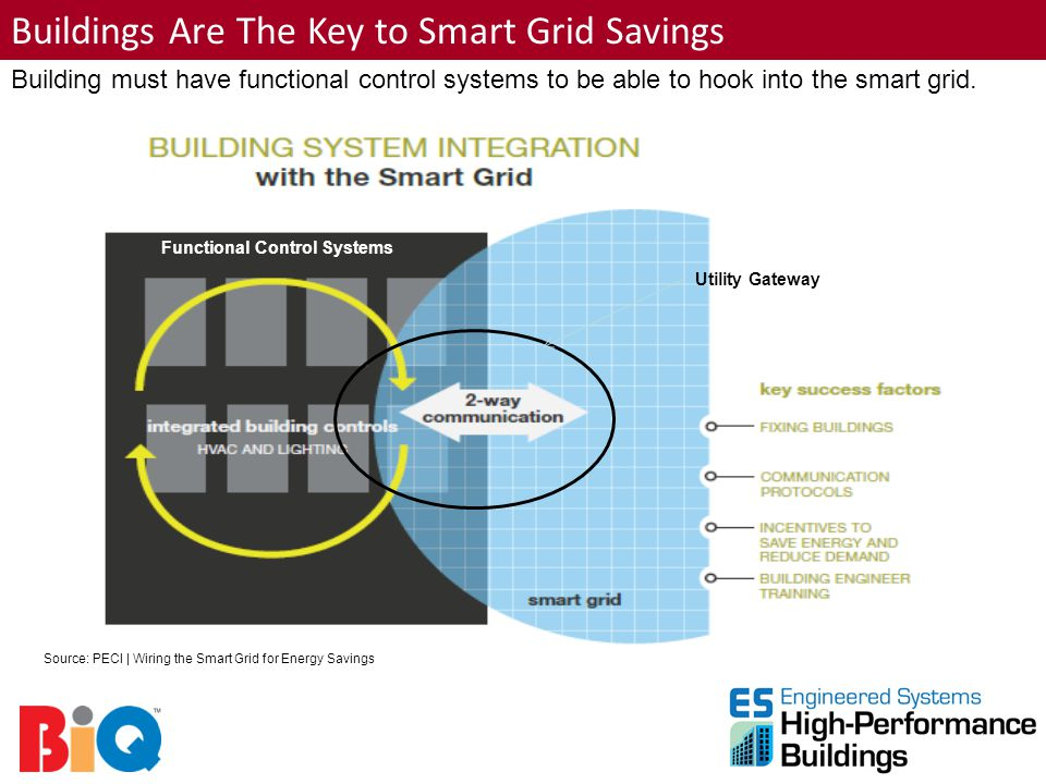 Buildings Are The Key to Smart Grid Savings Building must have functional control systems to be able to hook into the smart grid. Utility Gateway Func
